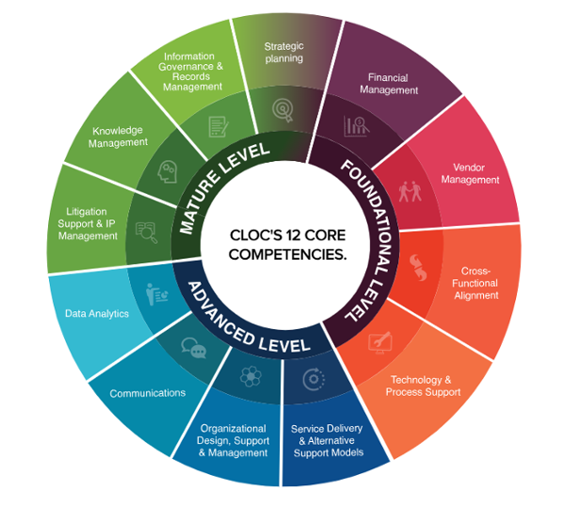 cloc-core-competencies