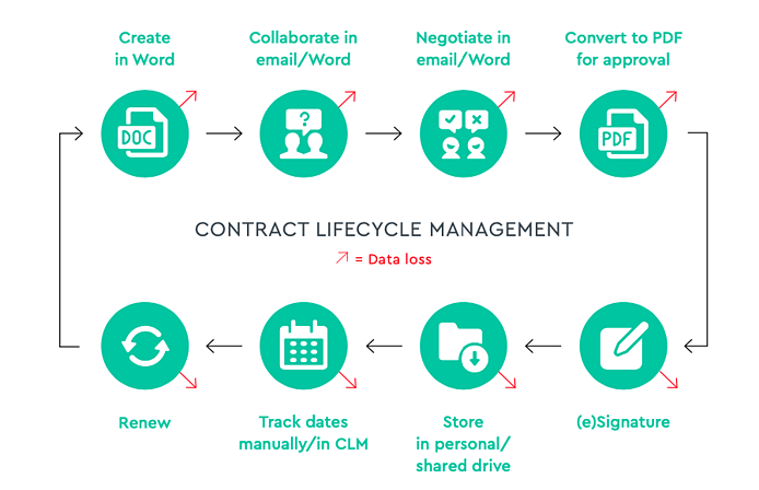 Manual contract lifecycle