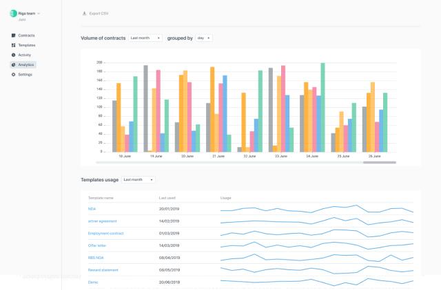 Juro contract workflow analytics