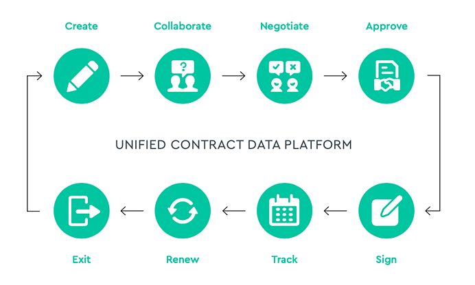 Digital contract lifecycle